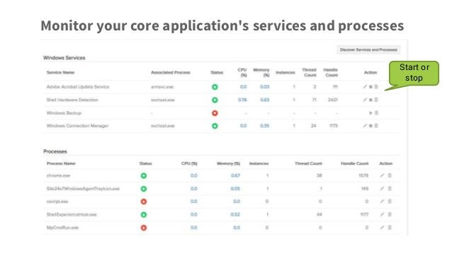 Monitor your core application's services and processes Start or stop
