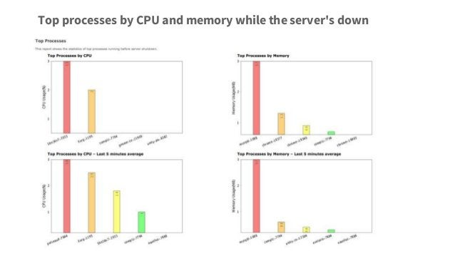 Top processes by CPU and memory while the server's down