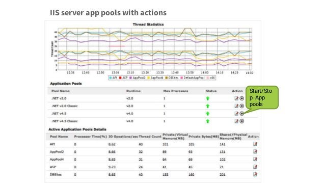 Start/Sto p App pools IIS server app pools with actions