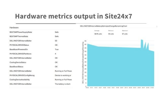 Hardware metrics output in Site24x7