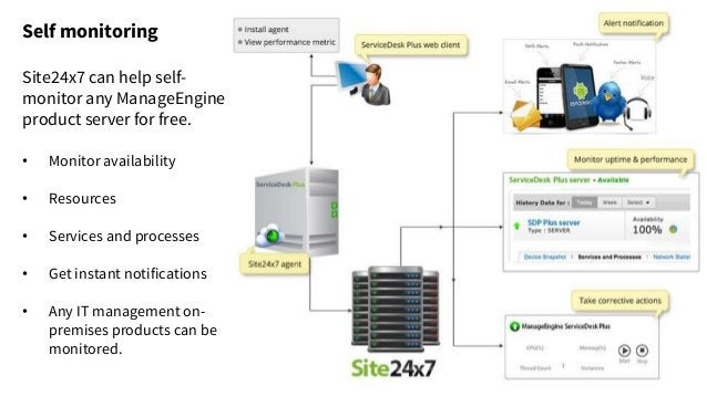 Self monitoring Site24x7 can help self- monitor any ManageEngine product server for free. • Monitor availability • Resourc...