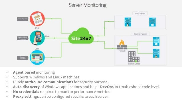 • Agent based monitoring • Supports Windows and Linux machines • Purely outbound communications for security purpose. • Au...
