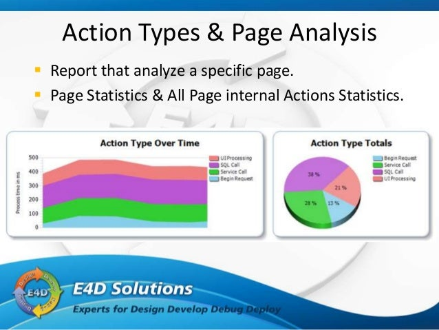 Site Activity & Performance Analysis