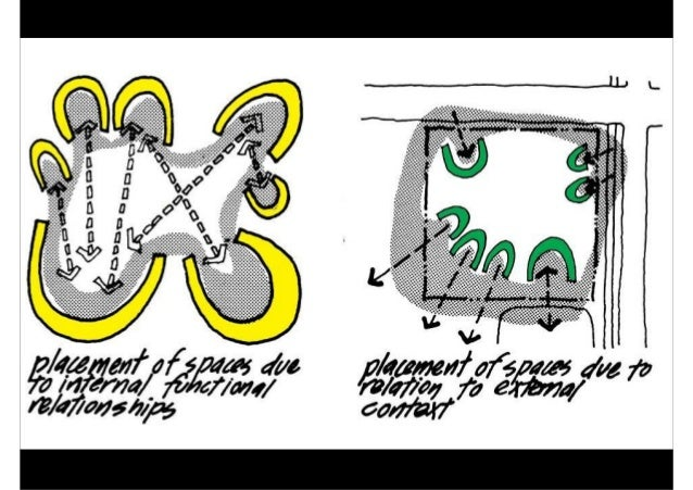 elements of context / site analysis • location • contours • zoning • noise • traffic • utilities • drainage • neighborhood...