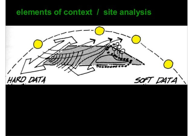 hard data usually relates to physical site data which involves no judgments • site location • dimensions • contours • on s...