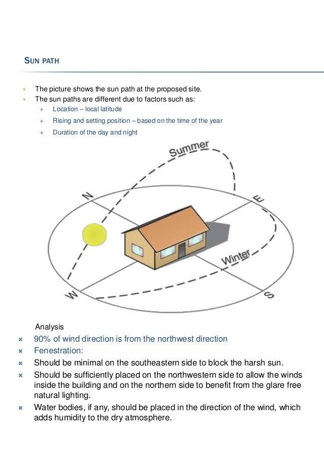 Sun Path Diagram For Chennai 9 Images Solar Panel Direction