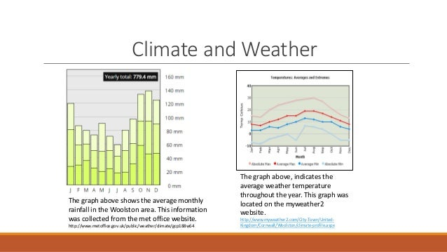 Woolston site analysis group presentation 7 climate and weather the graph ccuart Image collections