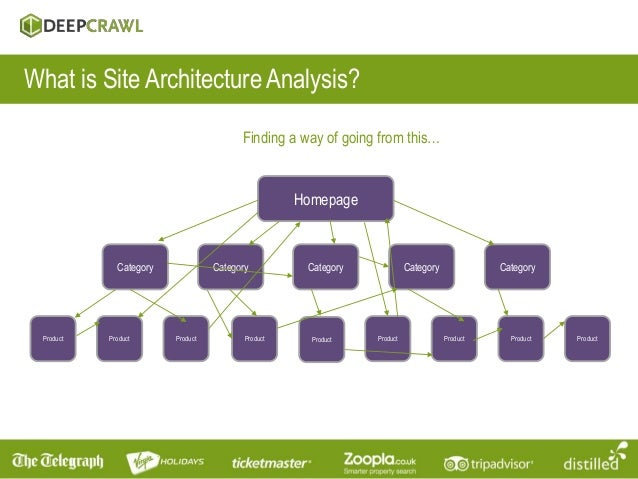 Captivating ... Product Product Product; 5. What Is Site Architecture ...