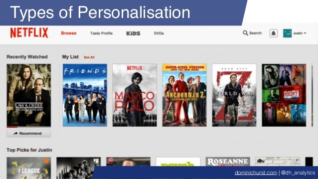 Types of Personalisation dominichurst.com | @dh_analytics