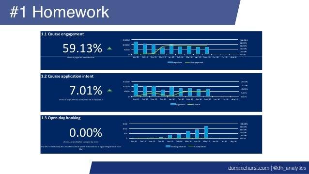 #1 Homework 1.1Courseengagement 59.13% 1.2Courseapplicationintent 7.01% 1.3Opendaybooking 0.00%ofuserssuccessful...