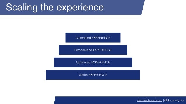 Scaling the experience Vanilla EXPERIENCE Optimised EXPERIENCE Personalised EXPERIENCE Automated EXPERIENCE dominichurst.c...