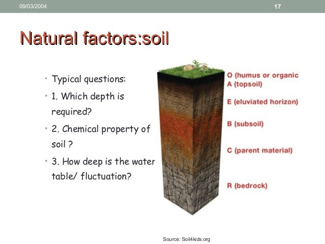 Site planning for Chemical properties of soil wikipedia