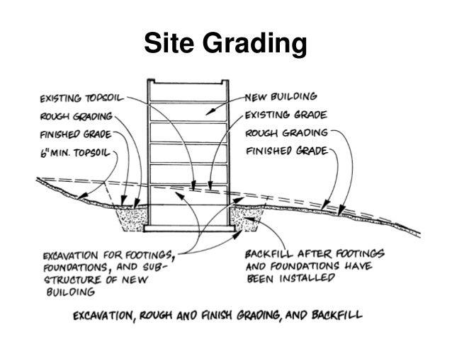 Site Planning and Design Principles - اساسيات تخطيط وتصميم المواقع
