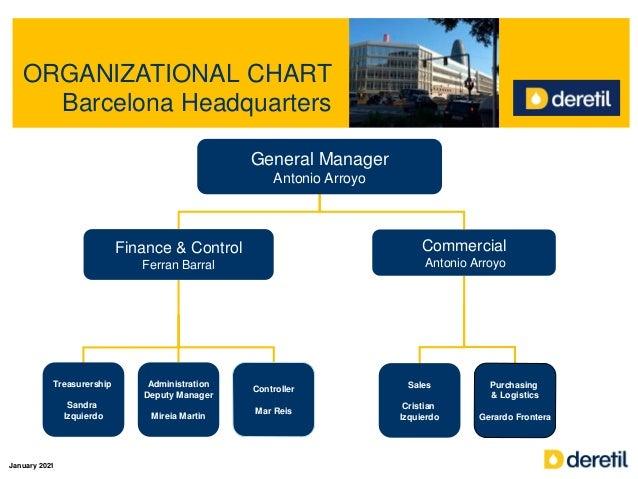 ORGANIZATIONAL CHART Barcelona Headquarters General Manager Antonio Arroyo Finance & Control Ferran Barral Commercial Anto...