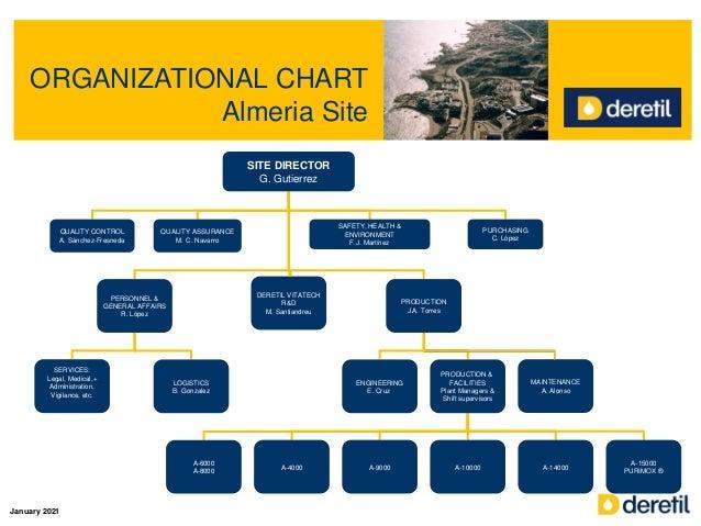 ORGANIZATIONAL CHART Almeria Site SITE DIRECTOR G. Gutierrez QUALITY CONTROL A. Sánchez-Fresneda QUALITY ASSURANCE M. C. N...