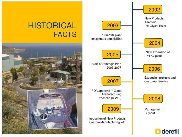 HISTORICAL FACTS 2003 2005 2002 2004 2006 New Products: Allantoin, PH Glycol Ester Purimox® plant (enzymatic amoxicillin) ...