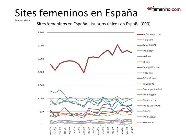 Sites Femeninos en España. Women sites in Spain.  Slide 2