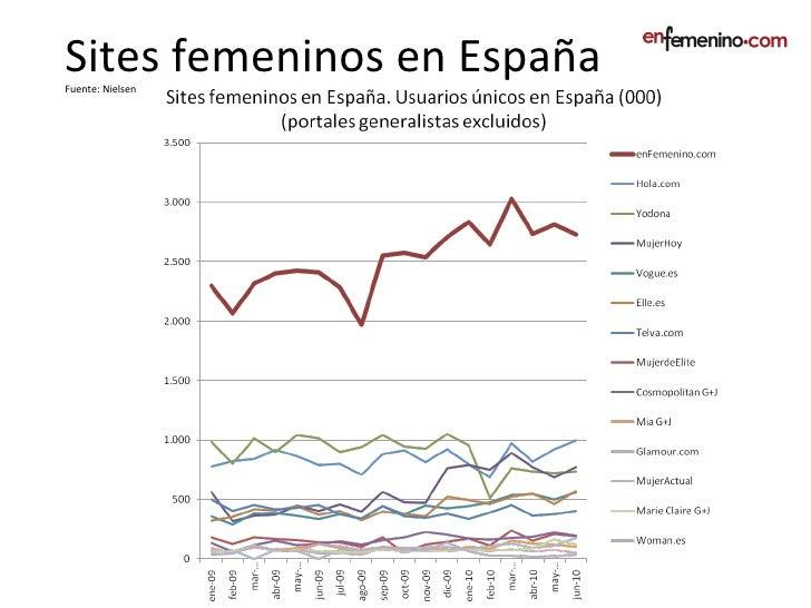 Sites Femeninos en España. Women sites in Spain.  Slide 3