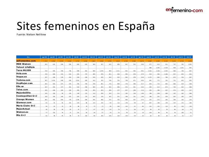 Sites femeninos en España Fuente: Nielsen NetView Site  ago-09 sep-09 oct-09 nov-09 dic-09 ene-10 feb-10 mar-10 abr-10 may...