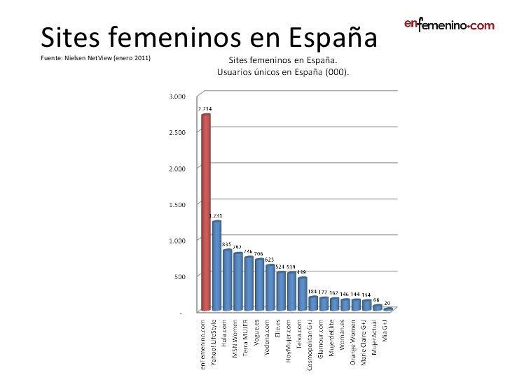 Sites femeninos en España Fuente: Nielsen NetView (enero 2011)