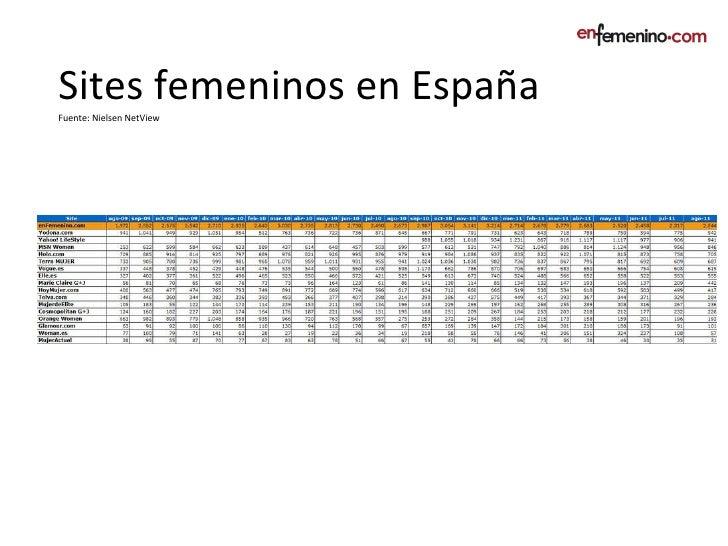 Sites femeninos en España Fuente: Nielsen NetView
