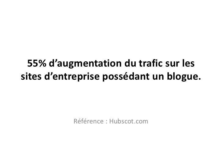 55% d'augmentation du traficsur les sites d'entreprisepossédant un blogue.<br />Référence : Hubscot.com<br />