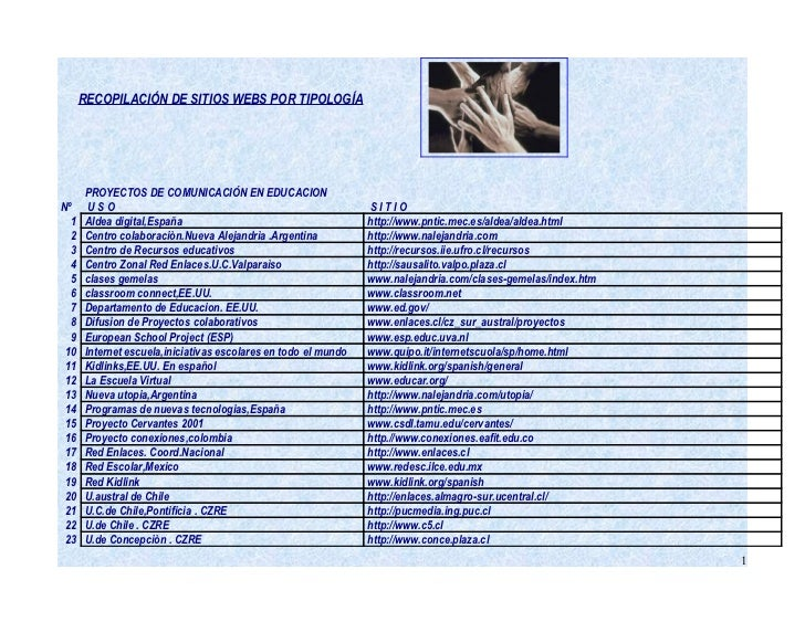 RECOPILACIÓN DE SITIOS WEBS POR TIPOLOGÍA      PROYECTOS DE COMUNICACIÓN EN EDUCACIONNº     USO                           ...