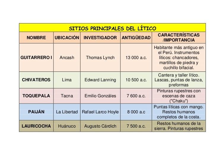 SITIOS PRINCIPALES DEL LÍTICO                                                                 CARACTERÍSTICAS  NOMBRE     ...