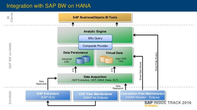 SITIST 2016 Dev - What is new in SAP Analytics