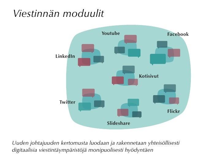 Viestinnän moduulit                                    Youtube                     Facebook                     LinkedIn  ...