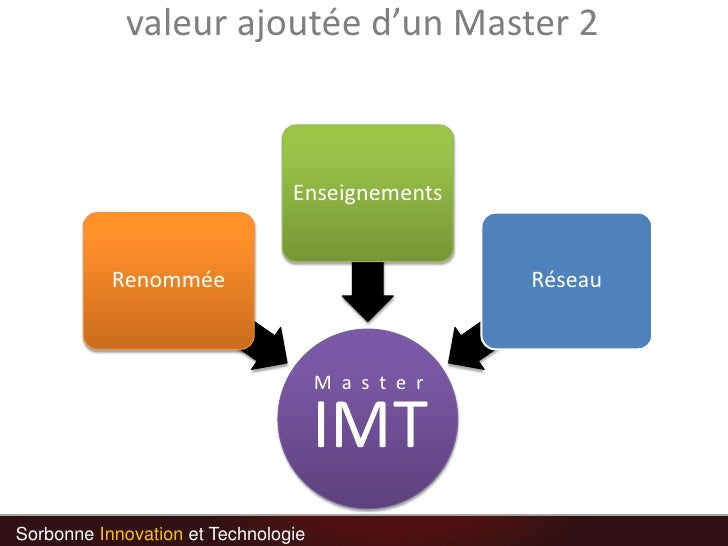 valeur ajoutée d'un Master 2<br />M  a  s  t  e  r<br />Sorbonne Innovation et Technologie<br />