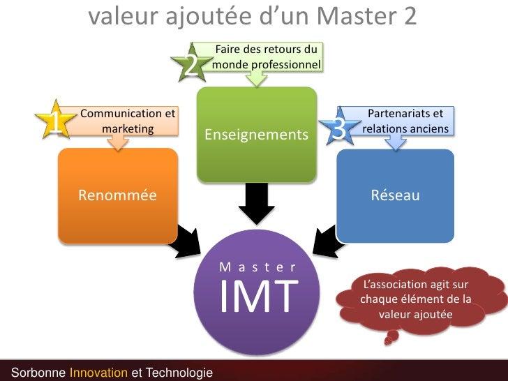 valeur ajoutée d'un Master 2<br />2<br />Faire des retours du monde professionnel<br />1<br />3<br />Communication et mark...