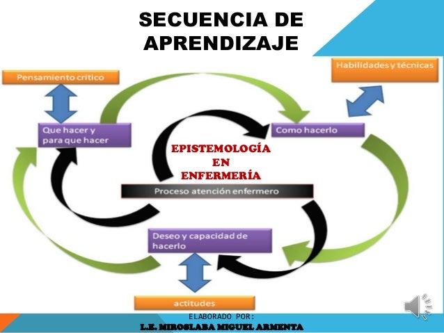 SECUENCIA DE APRENDIZAJE EPISTEMOLOGÍA EN ENFERMERÍA ELABORADO POR: L.E. MIROSLABA MIGUEL ARMENTA
