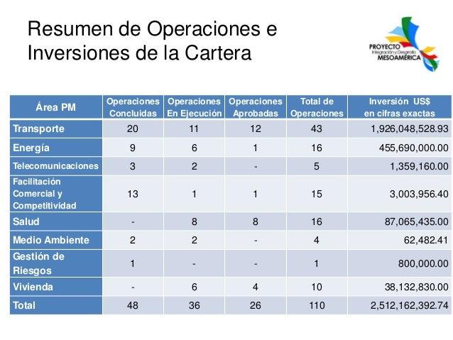 Resumen de Operaciones e Inversiones de la Cartera Área PM  Operaciones Operaciones Operaciones Total de Concluidas En Eje...