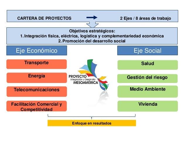 CARTERA DE PROYECTOS  2 Ejes / 8 áreas de trabajo  Objetivos estratégicos: 1. Integración física, eléctrica, logística y c...