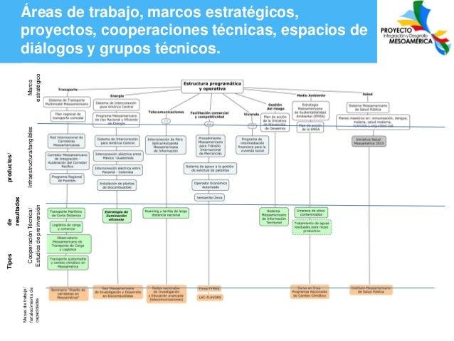 Mesas de trabajo/ fortalecimiento de capacidades  de resultados  Cooperación Técnica/ Estudios de preinversión  Tipos  Inf...