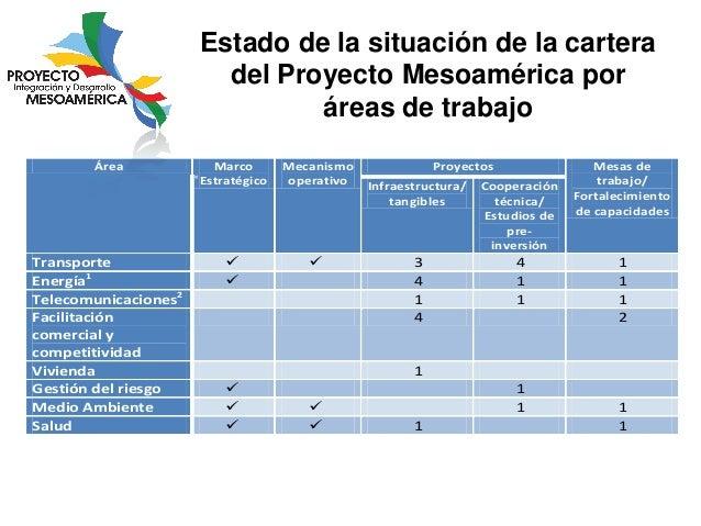 Estado de la situación de la cartera del Proyecto Mesoamérica por áreas de trabajo Área  Transporte Energía1 Telecomunicac...