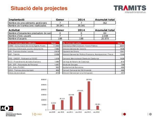 Situació dels projectes Implantació  Gener  2014  Acumulat total  Nombre de procediments gestionats Nombre de tramitacions...