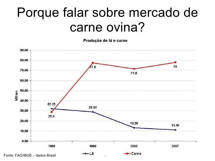 Situação atual e tendências para o mercado de ovinos e caprinos Slide 3