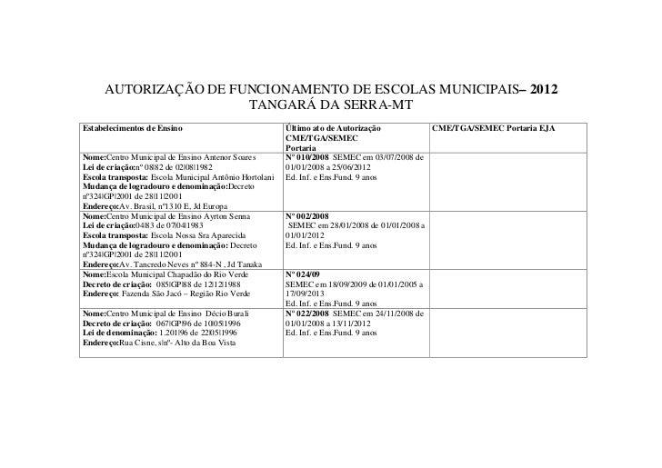 AUTORIZAÇÃO DE FUNCIONAMENTO DE ESCOLAS MUNICIPAIS– 2012                       TANGARÁ DA SERRA-MTEstabelecimentos de Ensi...