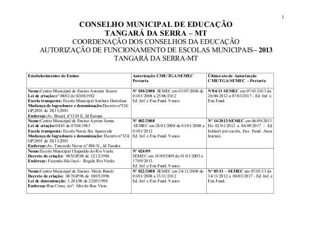 1 CONSELHO MUNICIPAL DE EDUCAÇÃO TANGARÁ DA SERRA – MT COORDENAÇÃO DOS CONSELHOS DA EDUCAÇÃO AUTORIZAÇÃO DE FUNCIONAMENTO ...