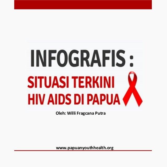 www.papuanyouthhealth.org Oleh: Willi Fragcana Putra