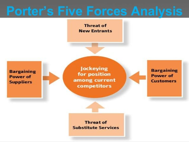 ikea five forces Profit making in the given industry presented below, is the porter's 5 forces analysis of ikea 31 competitive rivalry among firms ikea operates in an extremely competitive industry, defined by many other lowpriced, good quality furniture manufacturers namely galiform, euromarket designs inc, argos and so forth.