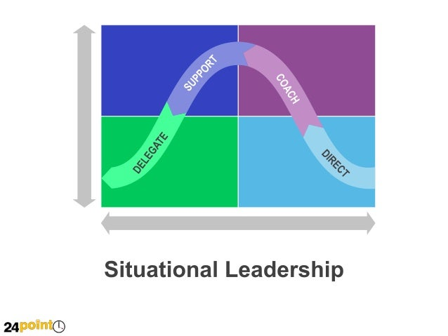 Situational leadership presentation