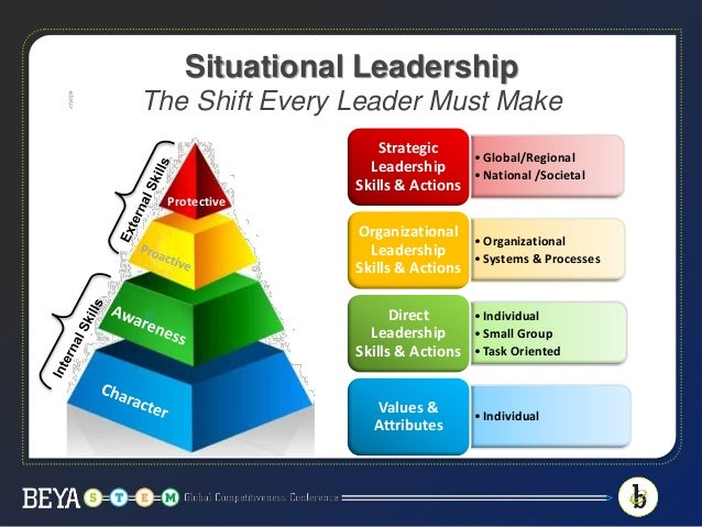 Situational Leadership: The Shift Every Leader Must Make
