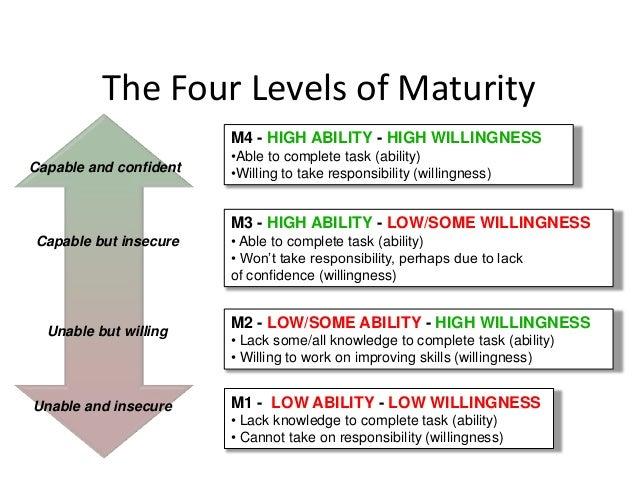 Situational leadership style diagram slidemodel.