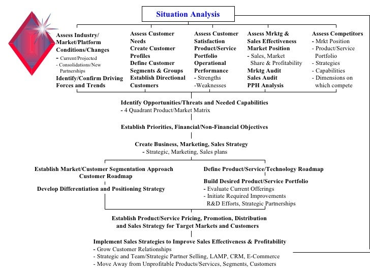 Situation Analysis Assess Industry/ Market/Platform Conditions/Changes -  Current/Projected - Consolidations/New Partnersh...