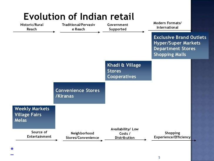 pest analysis of indian retail industry Retail apprenticeships marketing theories – pestel analysis in this post we will be looking at the pestel analysis in a bit more detail.