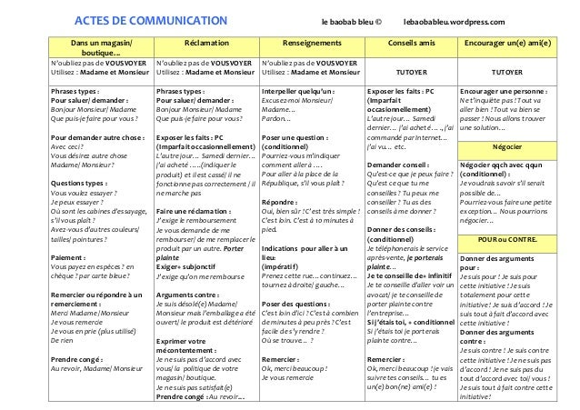 ACTES DE COMMUNICATION le baobab bleu © lebaobableu.wordpress.com Dans un magasin/ boutique… Réclamation Renseignements Co...