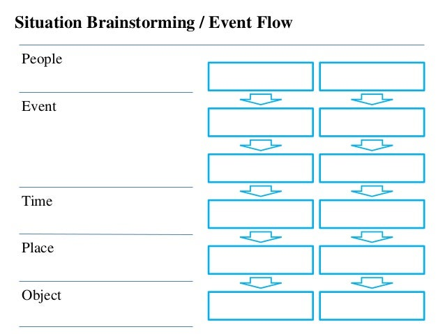 Situation Brainstorming / Event Flow People Event Time Object Place